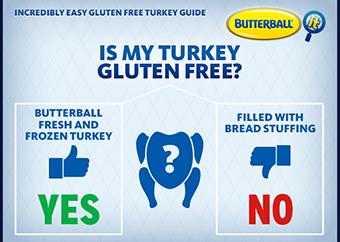 Diagram of gluten free turkeys