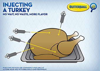 Diagram of how to inject a turkey